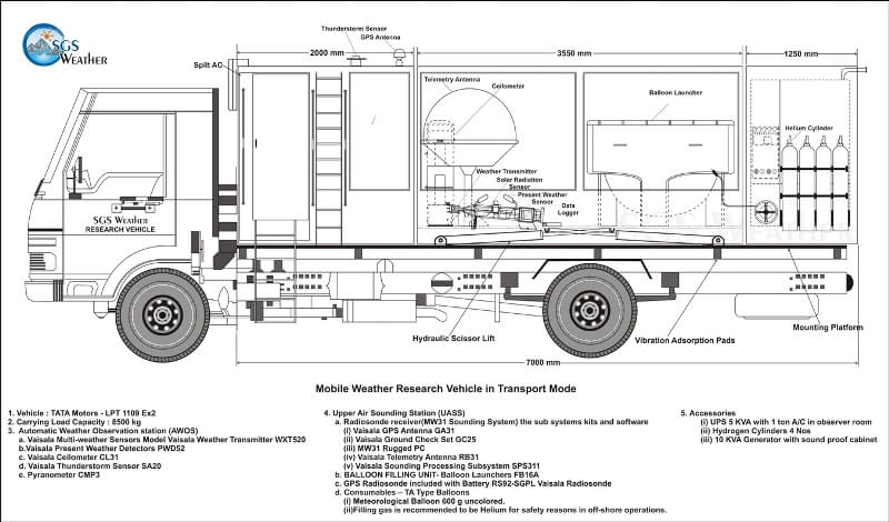 mobile weather research vehicle in India by SGS Weather in transport mode